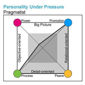 Personality Under Pressure Sample